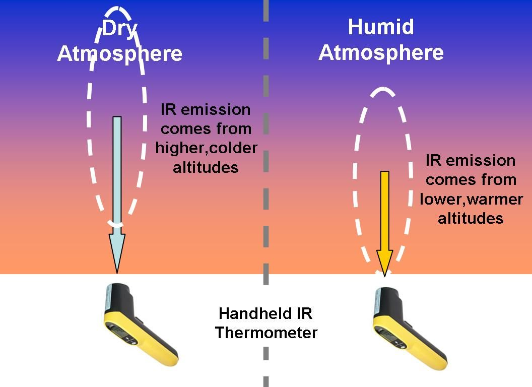 Using An Ir Thermometer To Demonstrate The Atmosphere S Greenhouse Effect