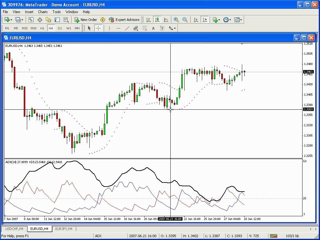 The Adx Psar System Forex System Forex