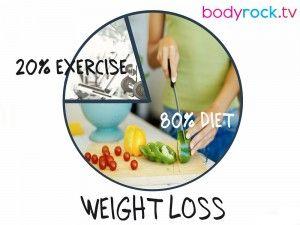 Weight loss programs in prince albert
