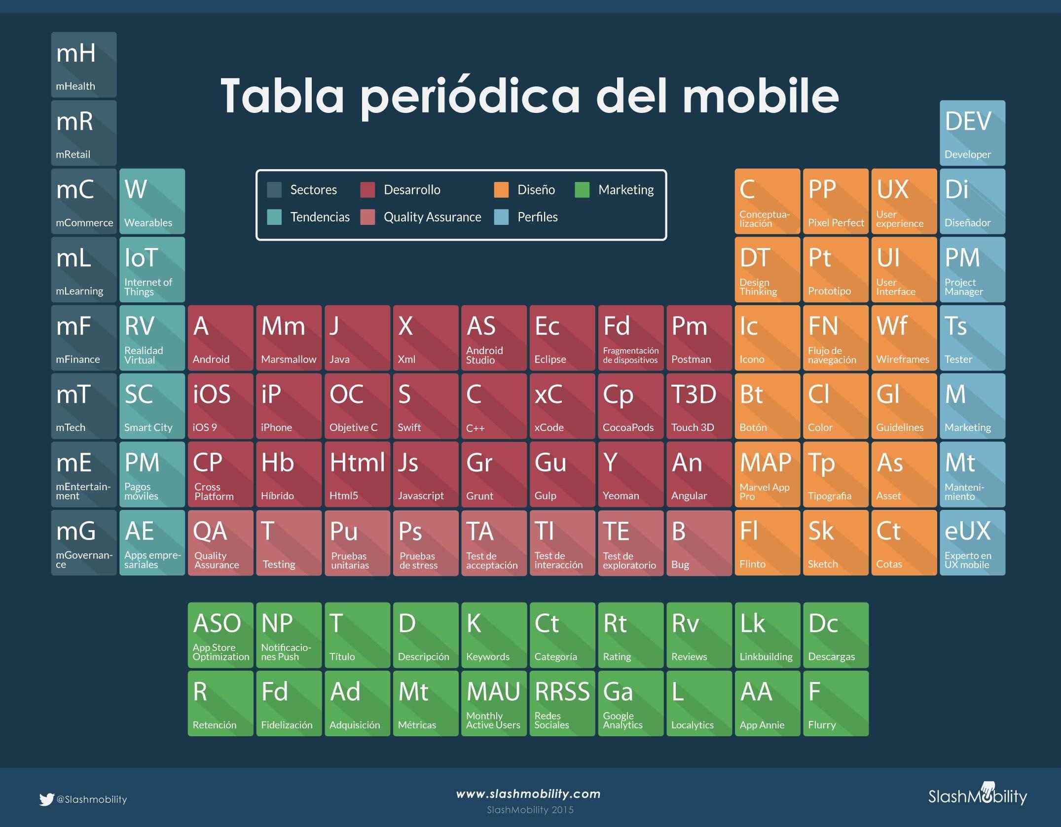 Tabla periodica mobile infografiag 21511677 mobile valora este post hola una infografa sobre la tabla peridica del mobile va un saludo anuncios relacionado urtaz Gallery
