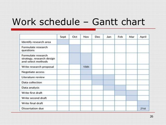 Developing effective research proposal GANTT charts Pinterest - what is the research proposal
