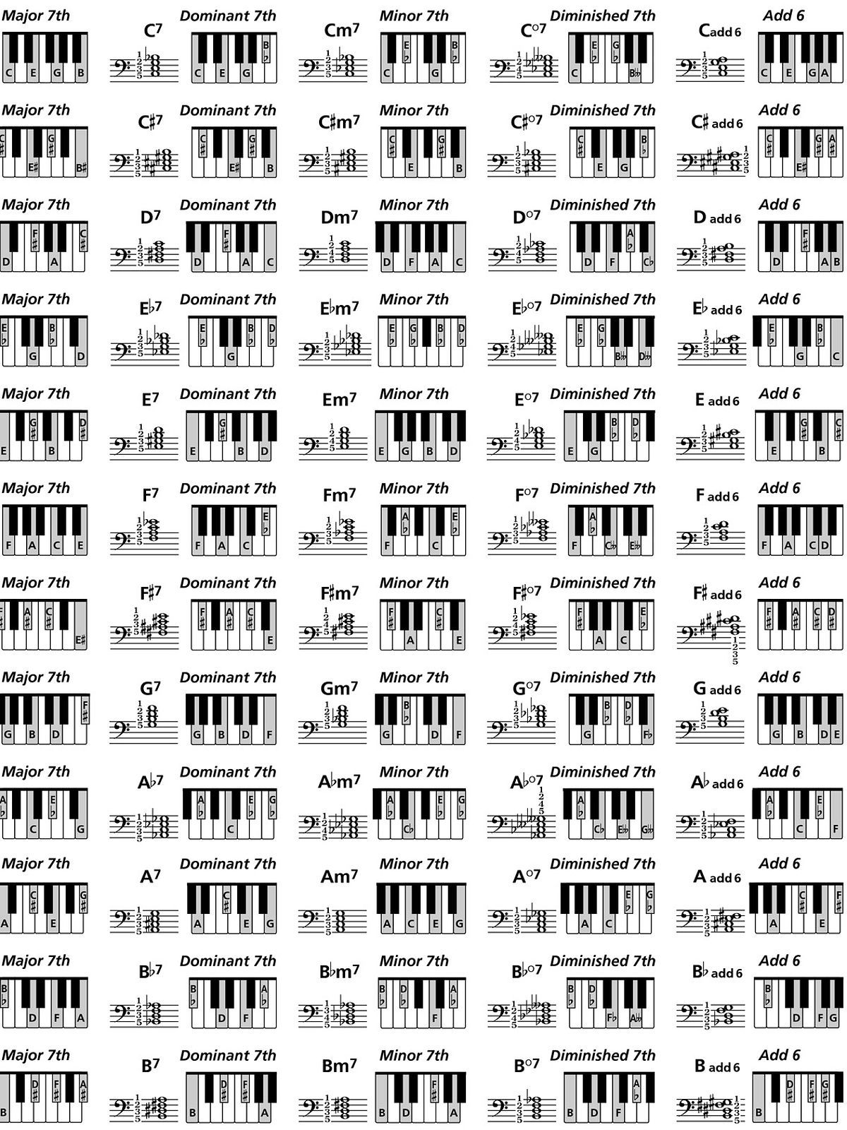 Piano Chord Chart | Piano chords chart, Piano chords, Jazz ...