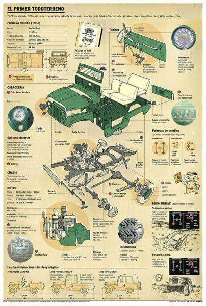 Original jeep description chart