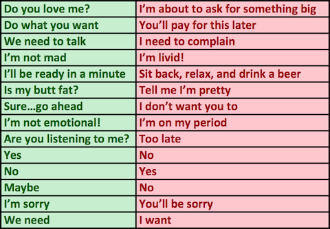 Things Women Say And What They Actually Mean