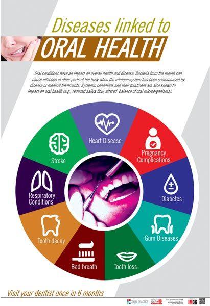 Mit der Mundgesundheit verbundene Krankheiten   – Nursing