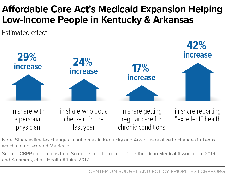 Medicaid Expansion Has Improved People S Health Access To Care