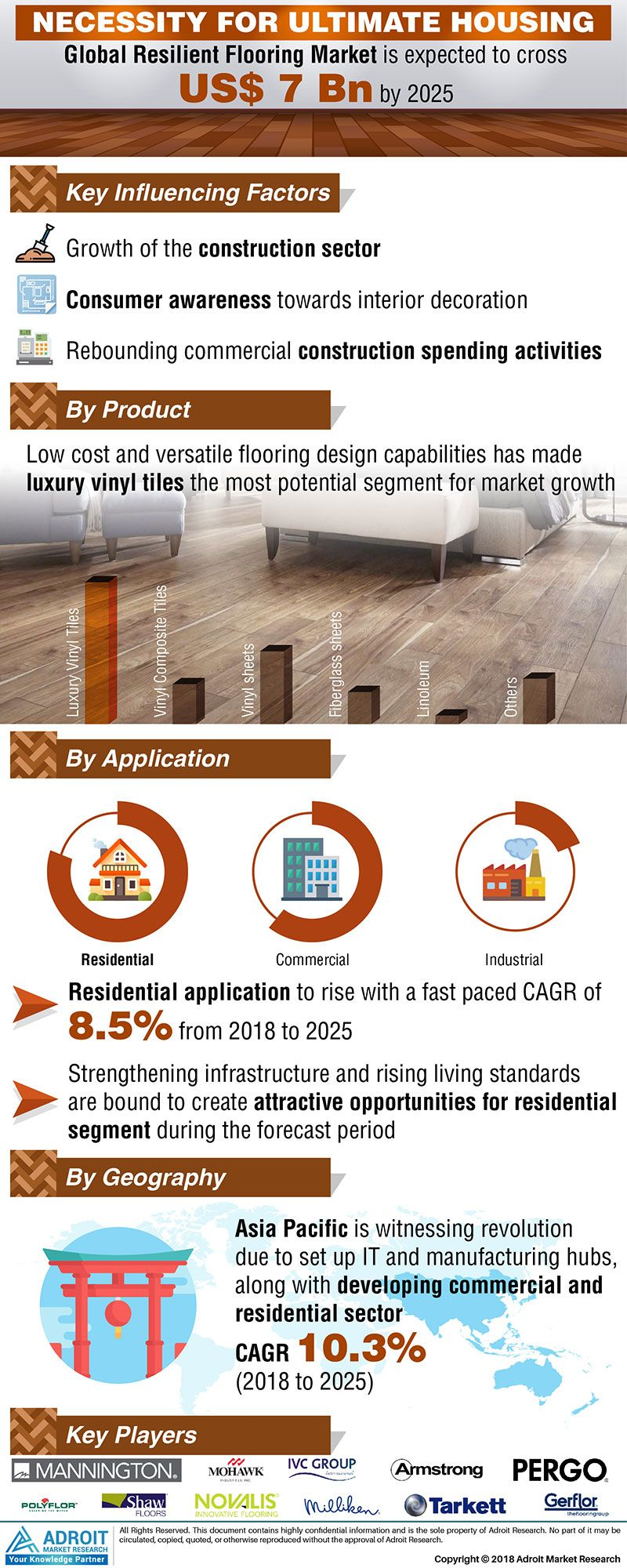 Global Resilient Flooring Market By Type Uses Geography 2025 Resilient Flooring Resilience Marketing