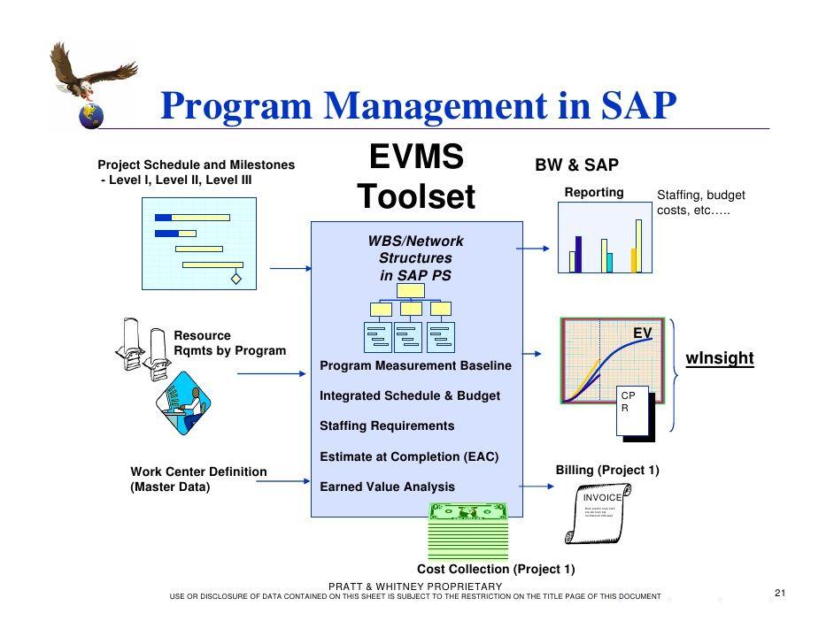 SAP EVMS B에서 프로그램 관리 ...