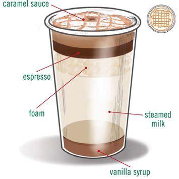 Starbucks Double Shot Drink Recipe