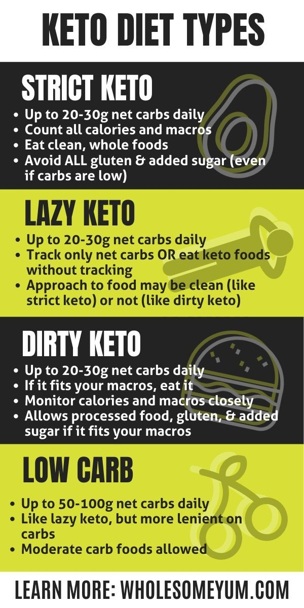 Guide To Types Of Keto For Beginners - Includes strict keto, lazy keto, dirty keto, and low carb, plus the 15 best keto diet tips and tricks to get started and stick to it! If you're looking for info on keto for beginners, this list includes keto success tips, easy keto recipes and meal plan for beginners, and more. #wholesomeyum #keto #ketodiet #ketotips #ketogenicdiet #ketoforbeginners #strictketo #lazyketo #dirtyketo #lowcarb