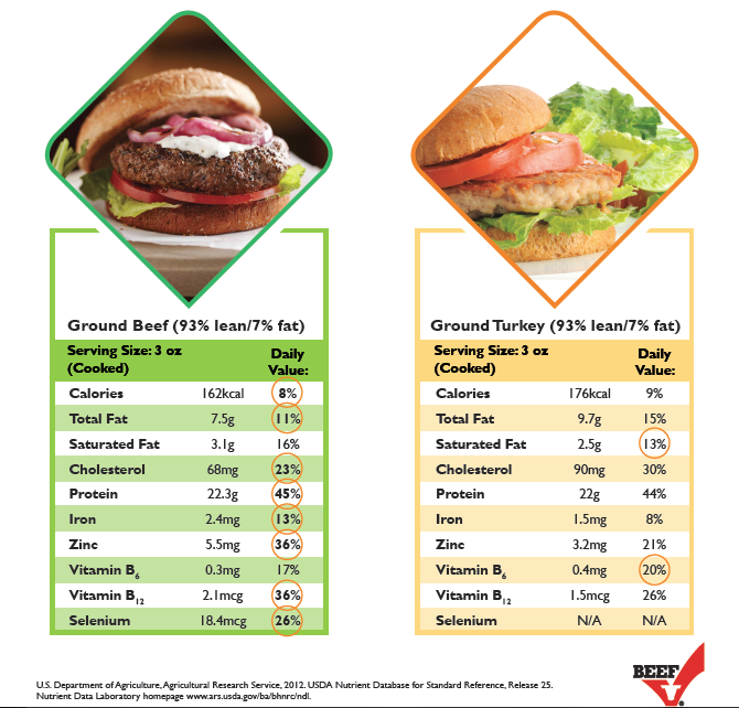 Ground Beef Versus Ground Turkey Which Comes Out On Top Spinach Nutrition Facts Beef Nutrition Healthy Ground Beef