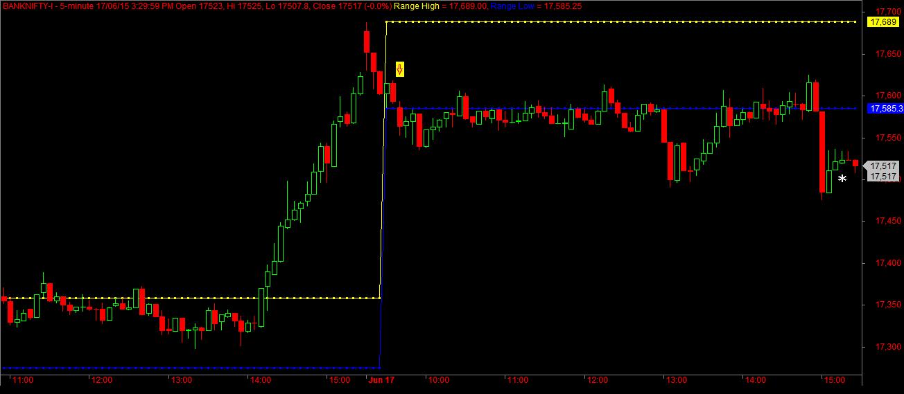 Bank Nifty 5min Chart | AmiBroker | Open range, Range