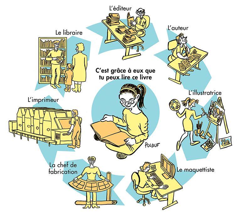 La Chaine Des Metiers Du Livre Expliquee Aux Enfants