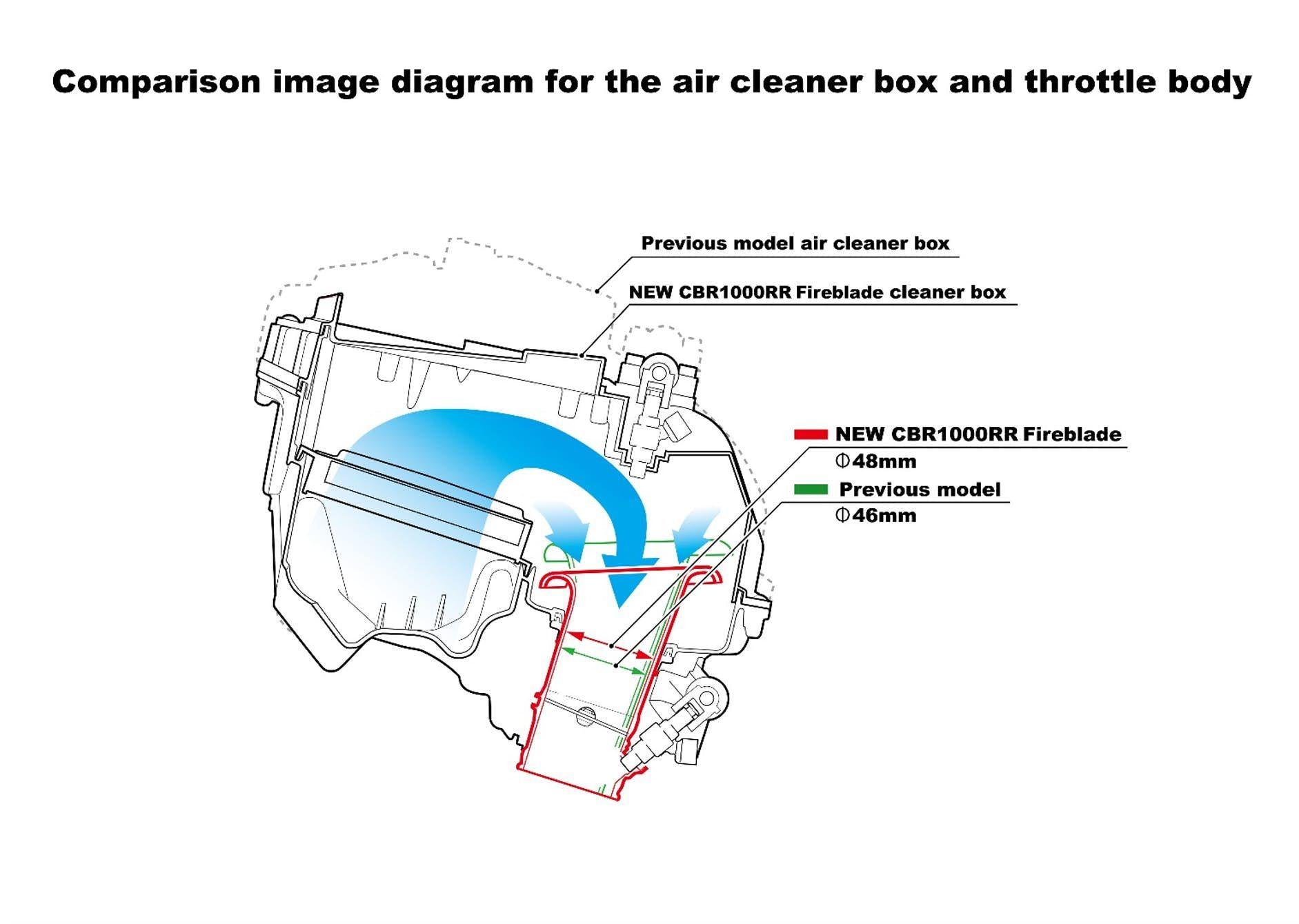 The Airbox Of New Honda Cbr1000rr Fireblade Sp 2wheelerz. The Airbox Of New Honda Cbr1000rr Fireblade Sp. Honda. Honda Cbr 1000rr Engine Diagram At Scoala.co