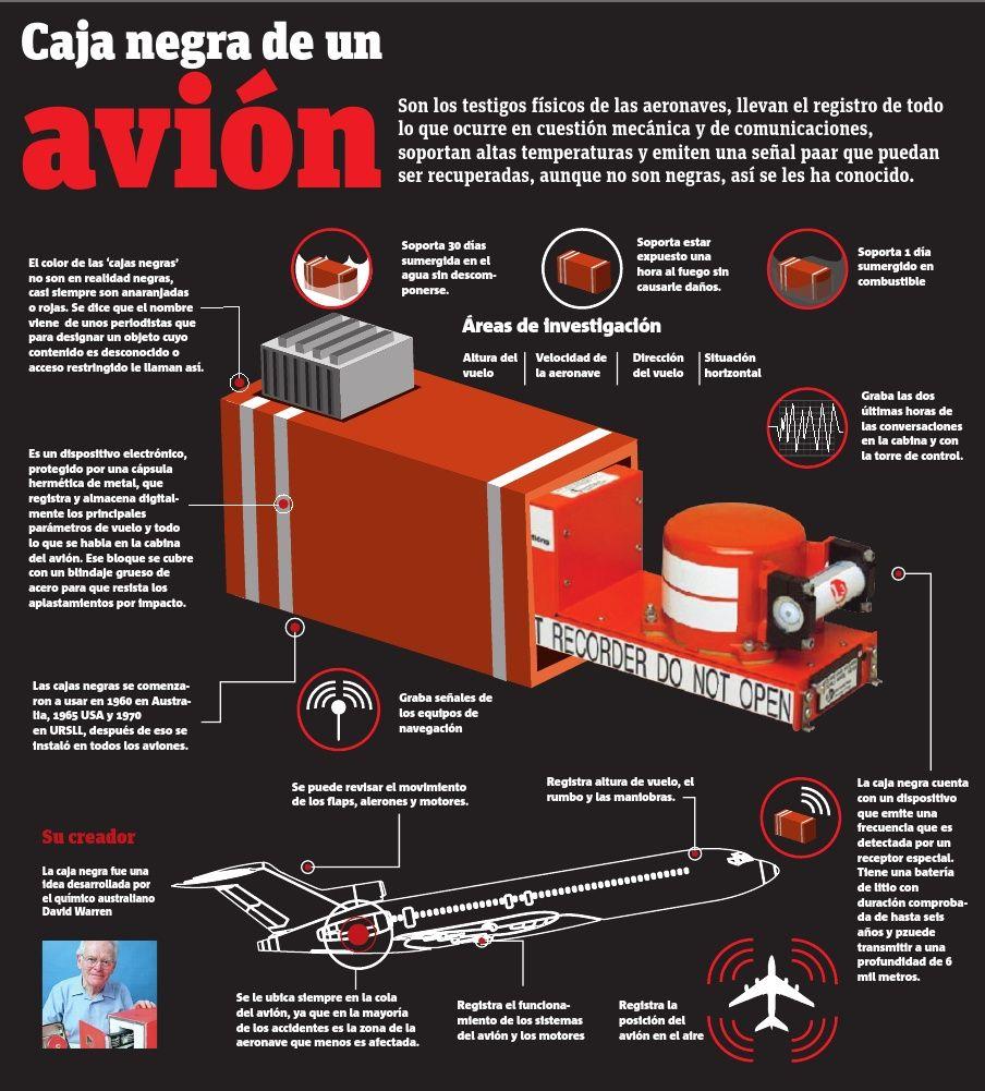 Qué Es Y Cómo Funciona La Caja Negra De Un Avión Infografia Infographic Tech Caja Negra Aviones Aeronave