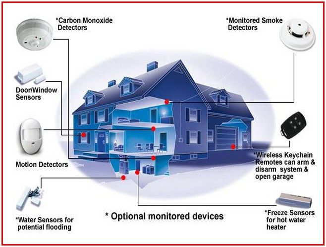 Pin oleh Home Landscaping Ideas di Home Landscaping Adt Wireless Alarm Diagram on