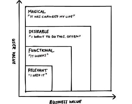 Magical, desirable, functional, relevant Entrepreneurship - ux designer job description