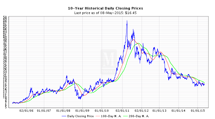 Silver Price Chart Silver Prices Per Ounce Silver Spot Price Charts Silver Chart Silver Spot Price Silver Prices