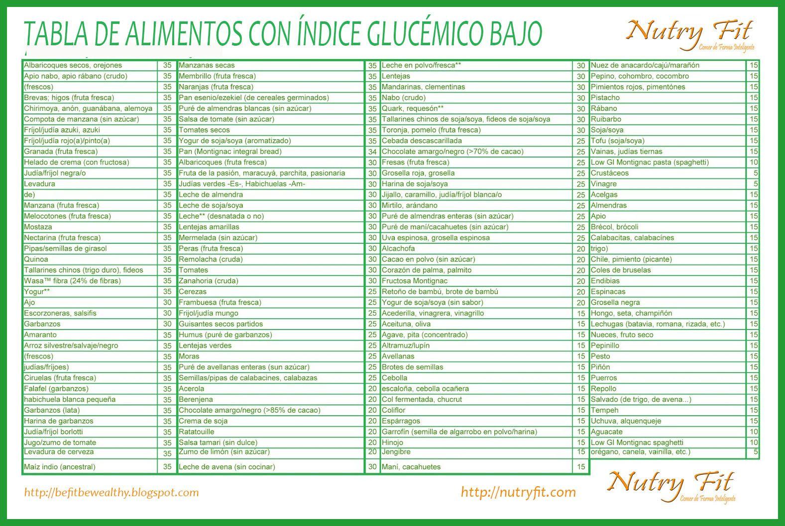 TABLA ALIMENTOS INDICE GLUCEMICO BAJO | diabetes