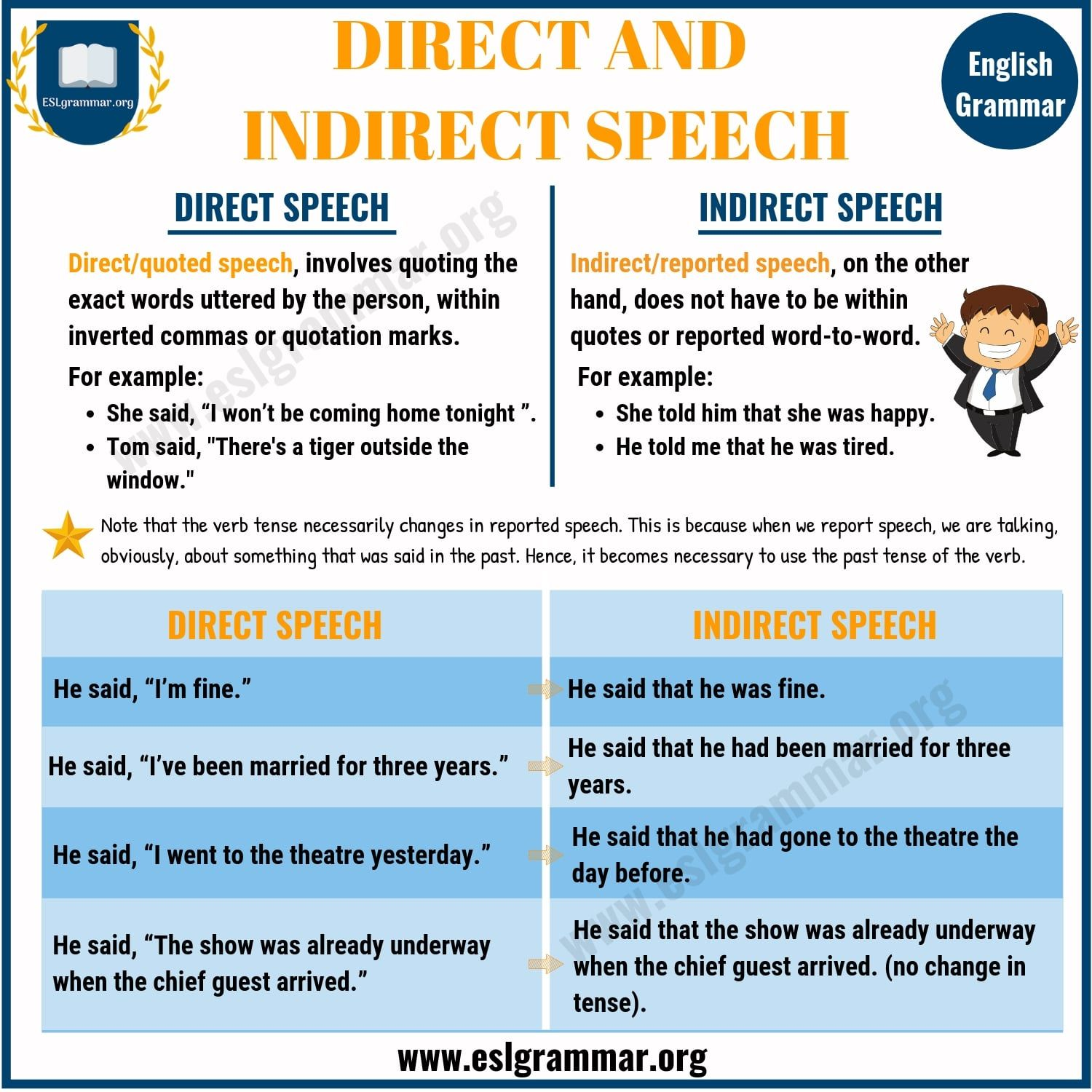 Direct And Indirect Speech Useful Rules And Examples