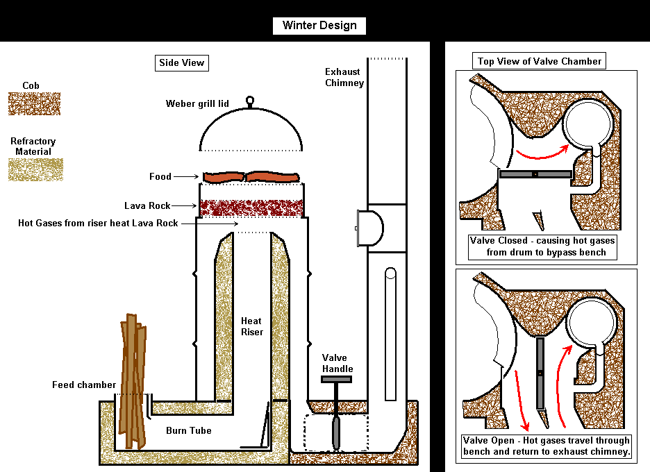 Rocket mass heater plus oven diy projects and ideas for Rocket stove design plans