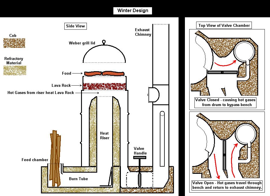 rocket stove mass heater pdf