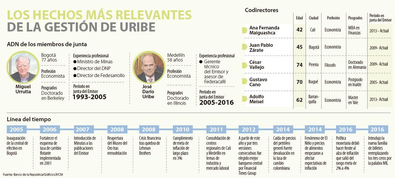 Los 12 hitos que marcaron la gerencia de José Darío Uribe