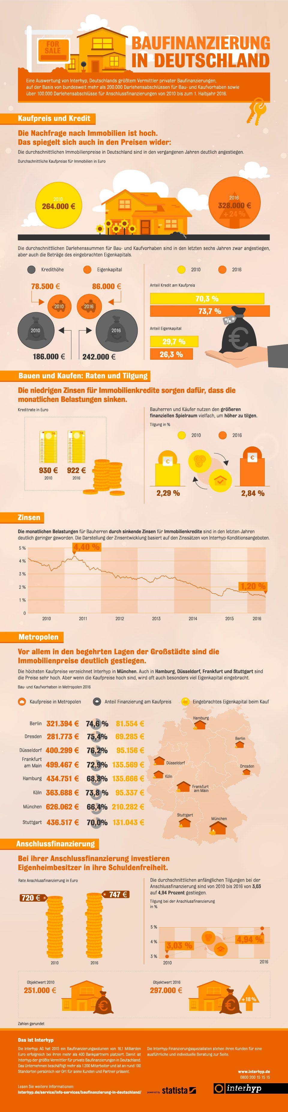 baufinanzierung in deutschland eigenheimbesitzer tilgen mehr. Black Bedroom Furniture Sets. Home Design Ideas