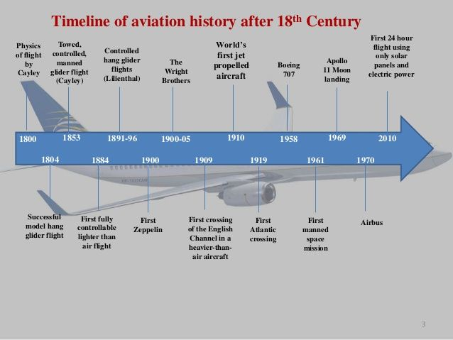 Commercial Air Travel Timeline
