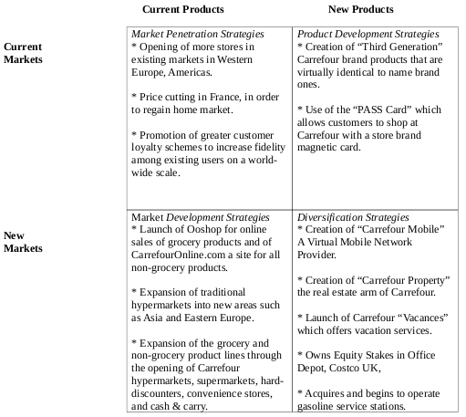 blance sheet analysis of carrefour Blance sheet analysis of carrefour careful is always acquiring new goodwill, especially in france in june 2011 the general assembly decided to sell did, a former subsidiary of careful.