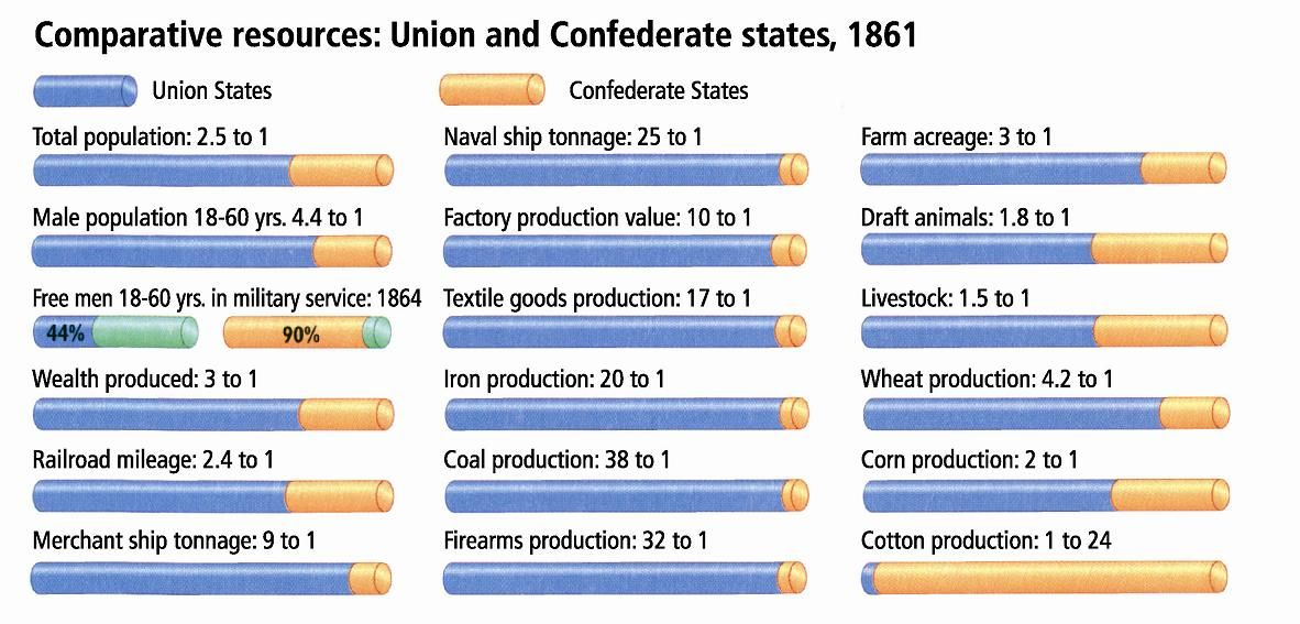 Confederacy And Union Differences