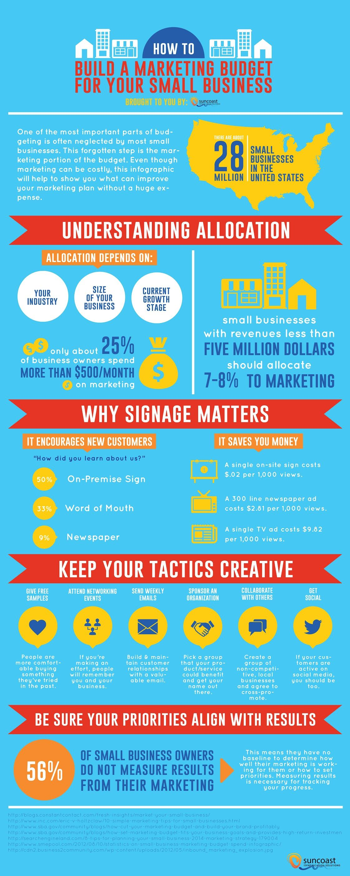Build A Marketing Budget For Your Small Business Infographic Infographic And Business