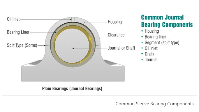 COMMON SLEEVE BEARINGS COMPONENTS | Mechanical Information s Source