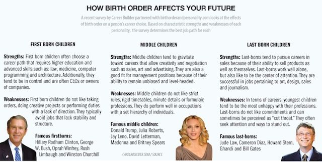 Research paper on birth order and personality