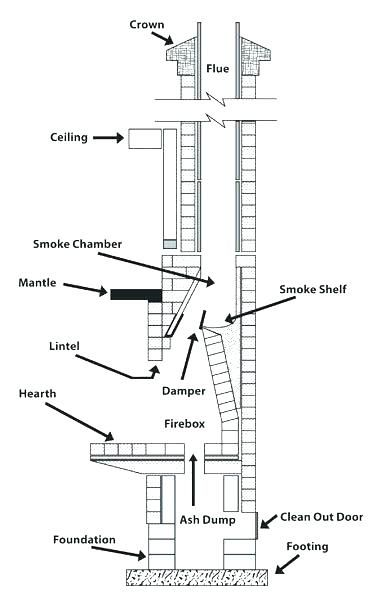 Chimney Clean Out Door Question 5 How Often Should You Your Fireplace Cleanout Near Me Build A Fireplace Chimney Design Wood Burning Fireplace