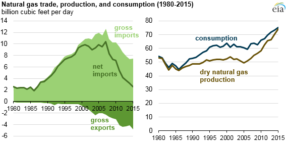 Natural Gas Trade Production And Consumption 1980 2015