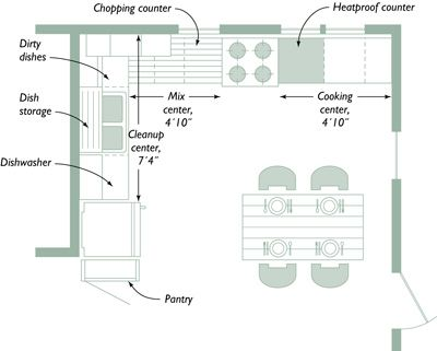 Good Kitchen Design Layouts Fair Planning Your Kitchen Five Tools For Layoutfor Designit . Inspiration Design