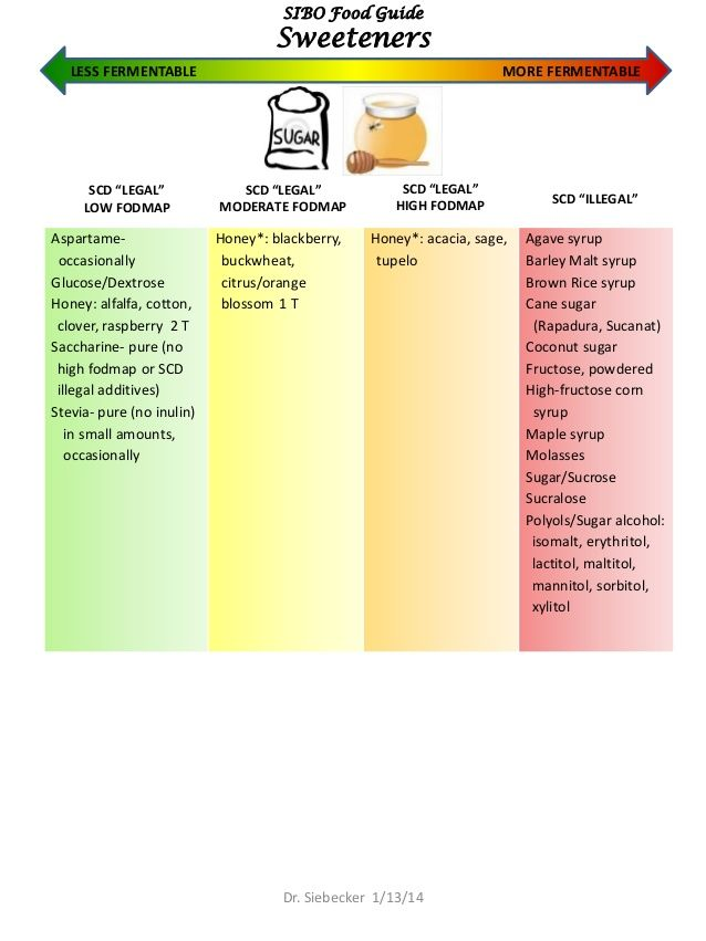low fodmap diet vs. specific carbohydrate diet