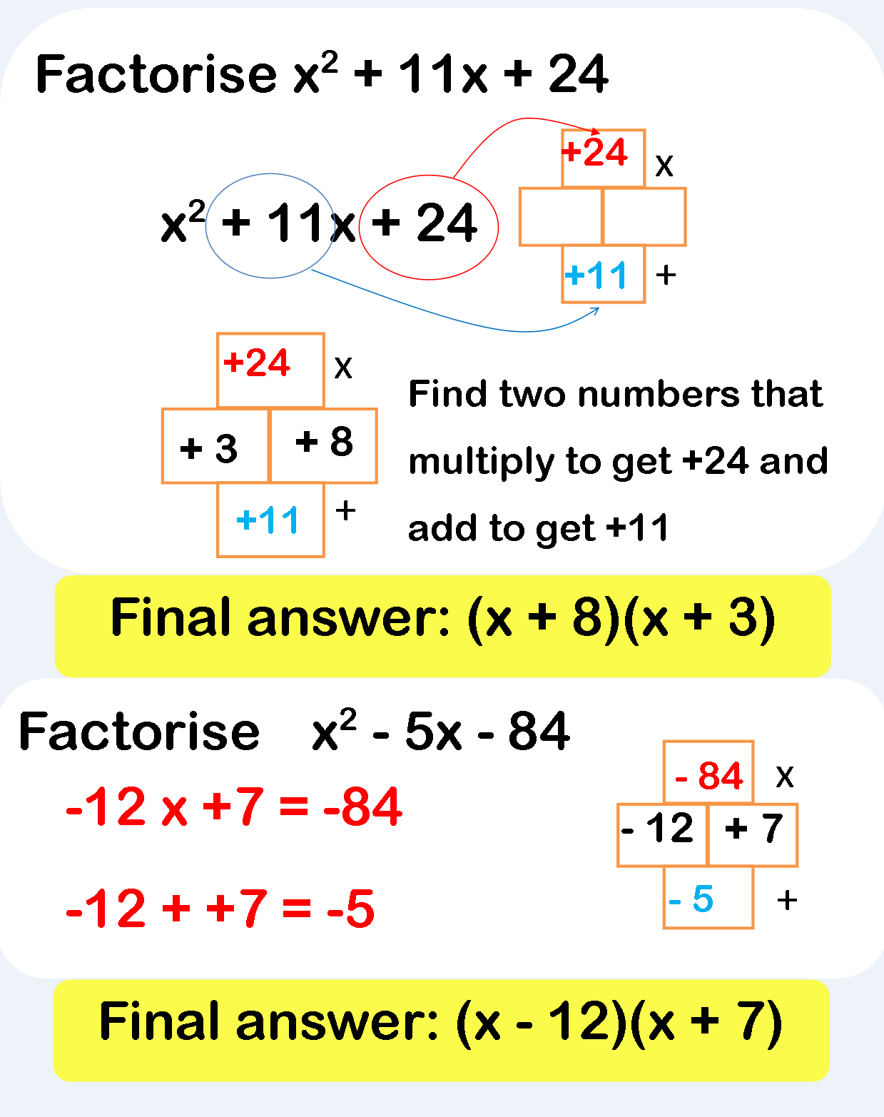 Factorisation RS Aggarwal Class 8 Maths Solutions Ex 7A http://www ...