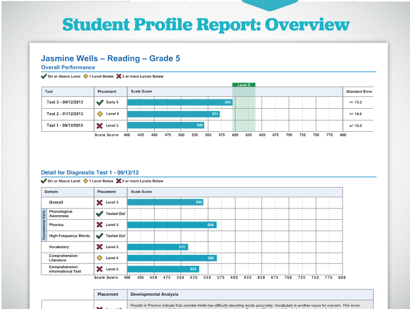 iready | Data Slicing | Pinterest | Math and School