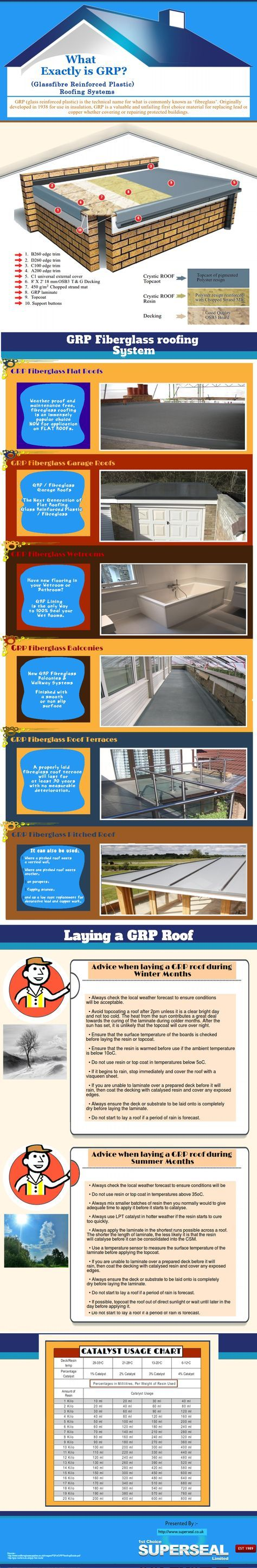 Best 32 Ideas House Glass Extension Flat Roof Fibreglass Roof 400 x 300