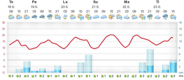 Täsmäsää Alahärmä - Foreca.fi