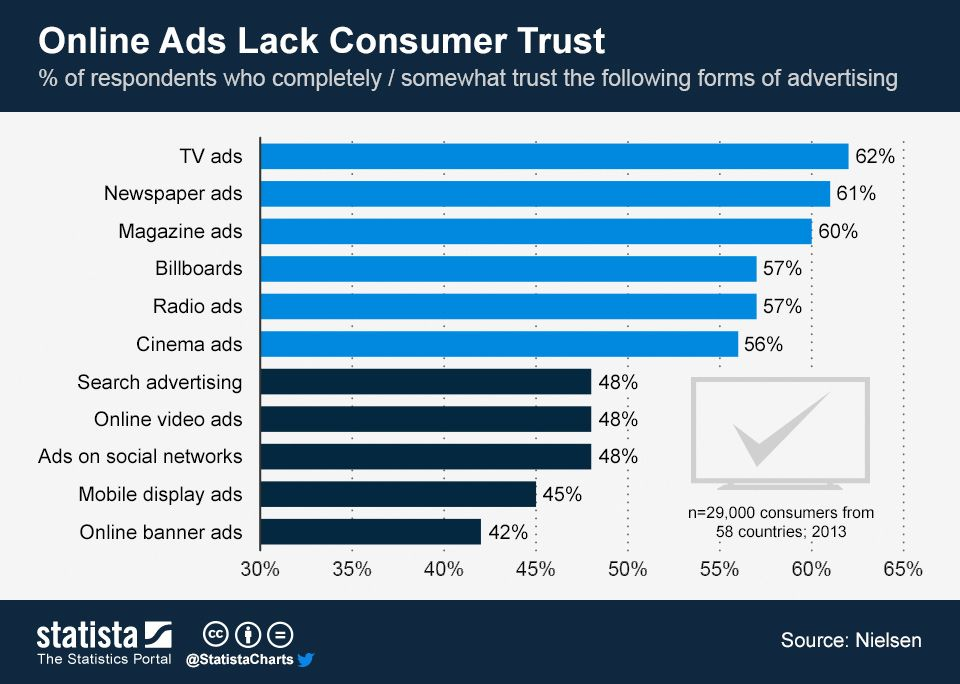 People trust online ads less than traditional ads #advertising #trust