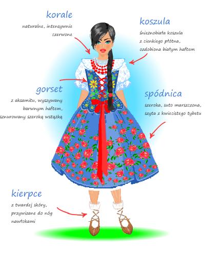 Detailed descriptions (in Polish) of the most iconic Polish regional folk costumes - Podhale region / Gorale (Highlander) women's costume.