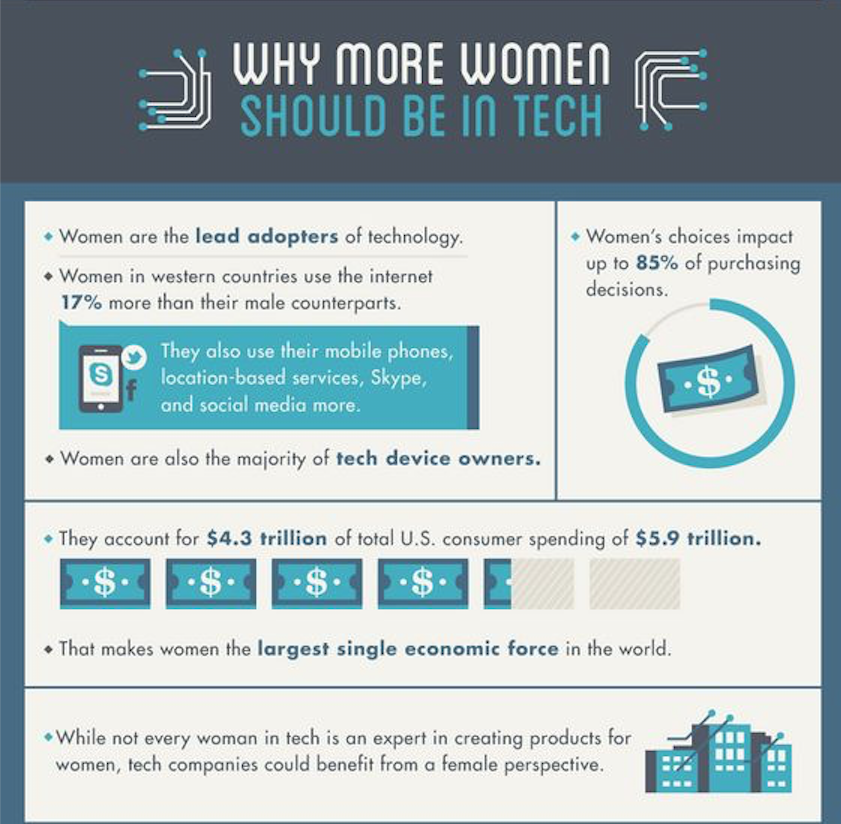 Why more #Women should be in #Tech #HTML #Code #RubyOnRails