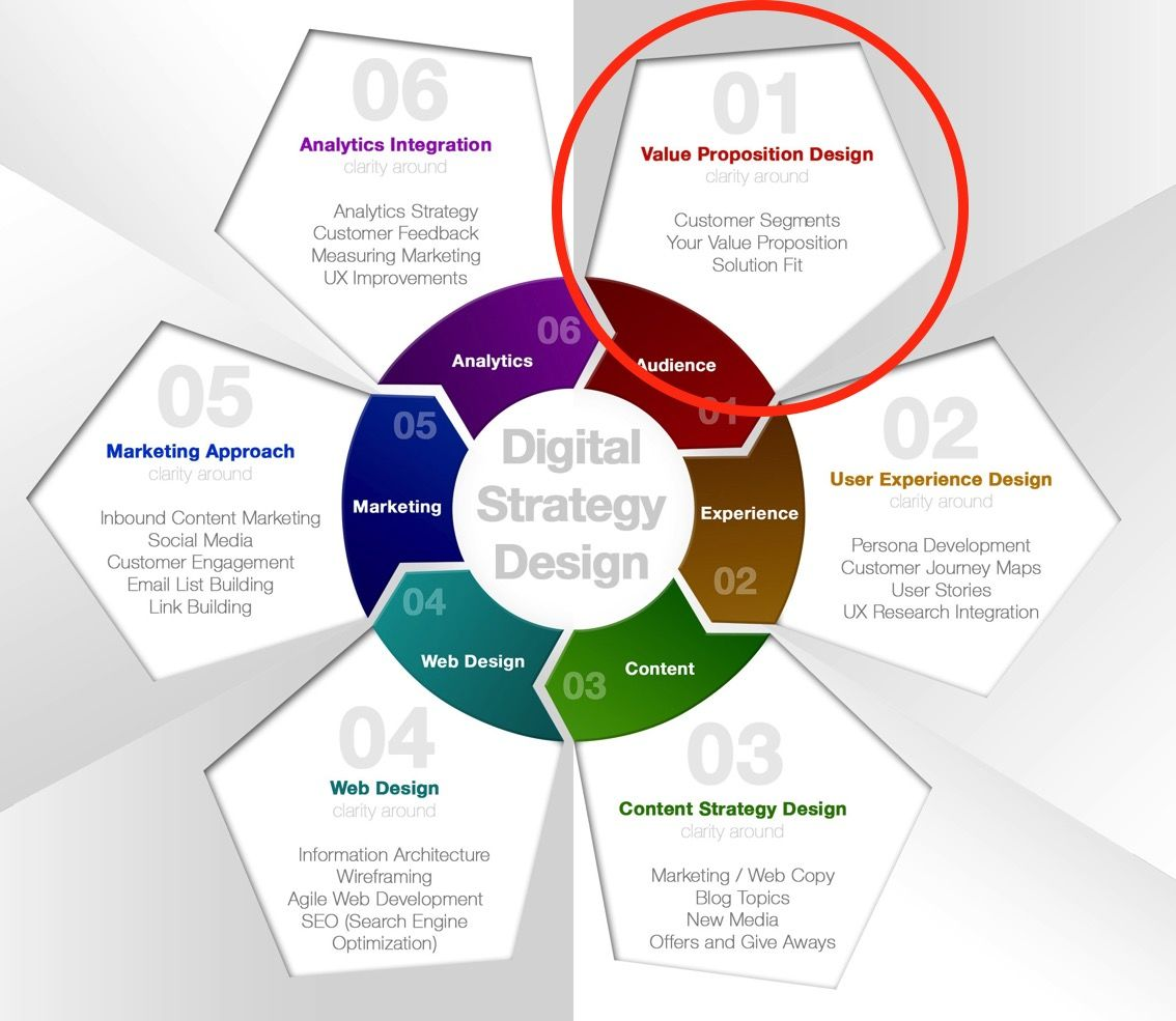 Value Proposition Design Just Do Me Up One Of These Digital Strategy Marketing Strategy Template Infographic Marketing