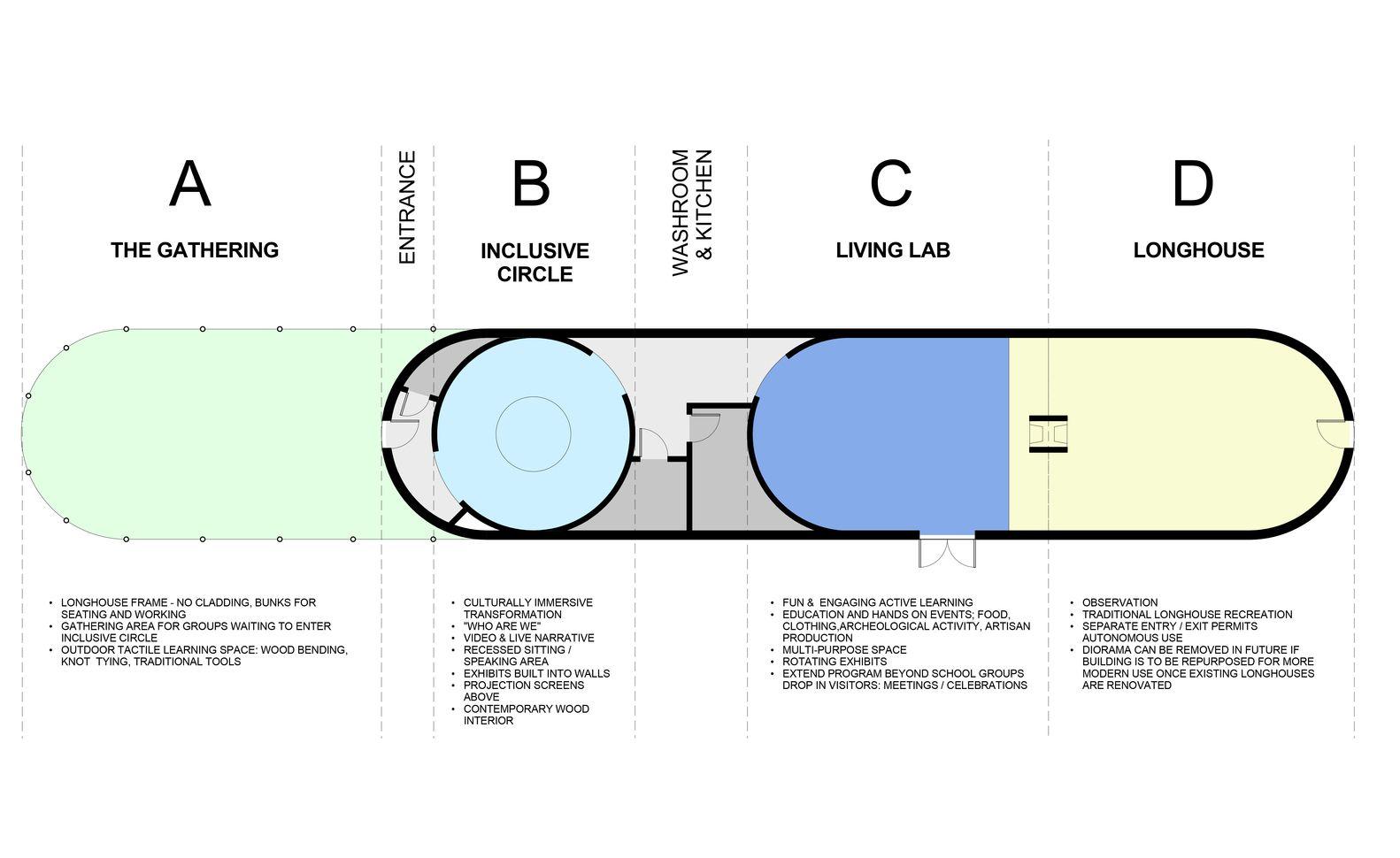 Gallery Of Deer Clan Longhouse Brook Mcllroy 17 How To Plan Clan Arta