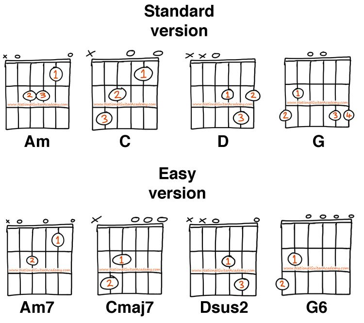 Classical Guitar Lessons Chords