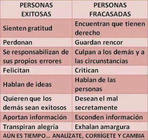 Personas exitosas vs Personas fracasadas