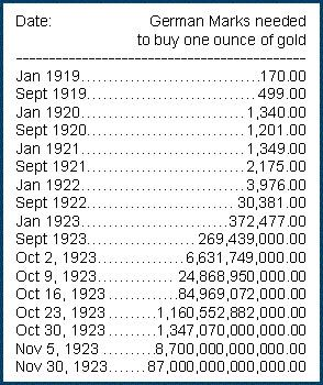 HYPERINFLATION ¥ Hyperinflation table to show how many marks were ...